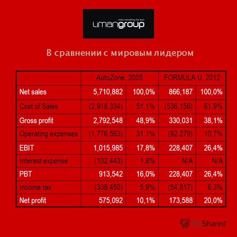 В сравнении с мировым лидером AutoZone, 2005FORMULA U, 2012 Net sales5,710,882100,0%866,187100,0% Cost of Sales(2,918,334)51,1%(536,156)61,9% Gross profit2,792,54848,9%330,03138,1% Operating expenses(1,776,563)31,1%(92,279)10,7%10,7% EBIT1,015,98517,