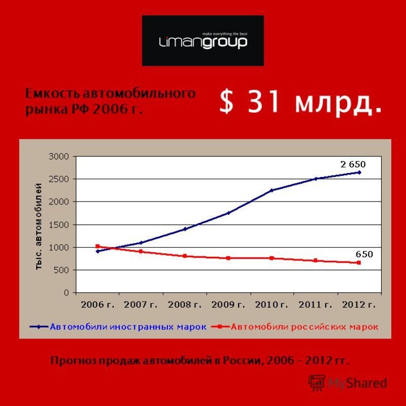 Емкость автомобильного рынка РФ 2006 г. $ 31 млрд. Прогноз продаж автомобилей в России, 2006 – 2012 гг.