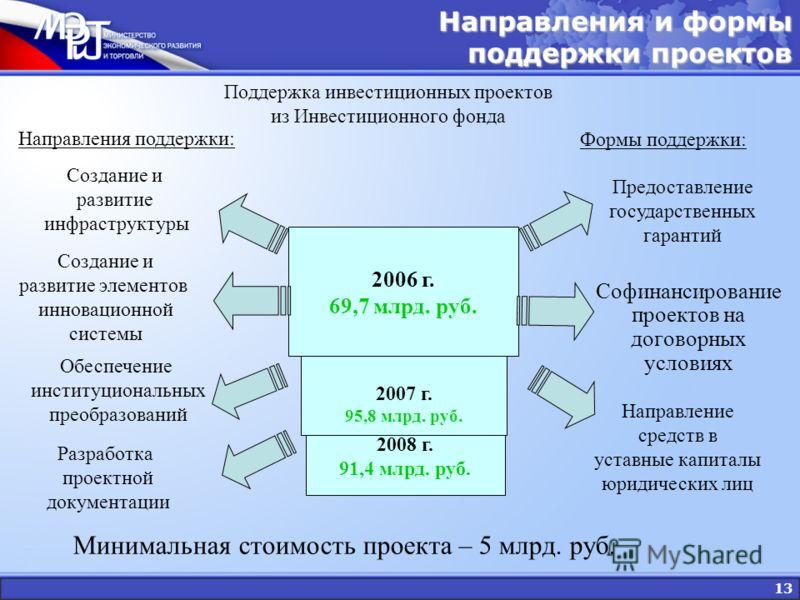 13 Поддержка инвестиционных проектов из Инвестиционного фонда 2008 г. 91,4 млрд. руб. 2007 г. 95,8 млрд. руб. 2006 г. 69,7 млрд. руб. Предоставление государственных гарантий Направление средств в уставные капиталы юридических лиц Софинансирование про