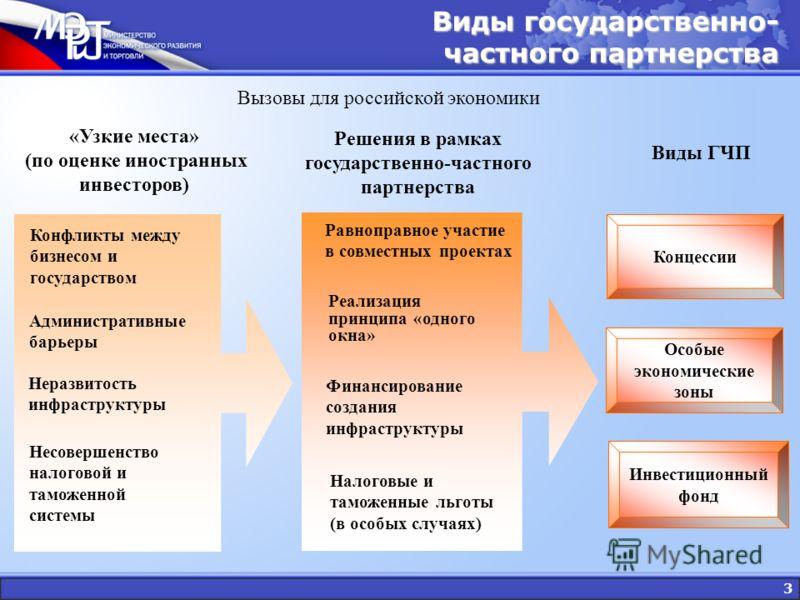 3 Вызовы для российской экономики Решения в рамках государственно-частного партнерства Особые экономические зоны Инвестиционный фонд «Узкие места» (по оценке иностранных инвесторов) Конфликты между бизнесом и государством Административные барьеры Нер