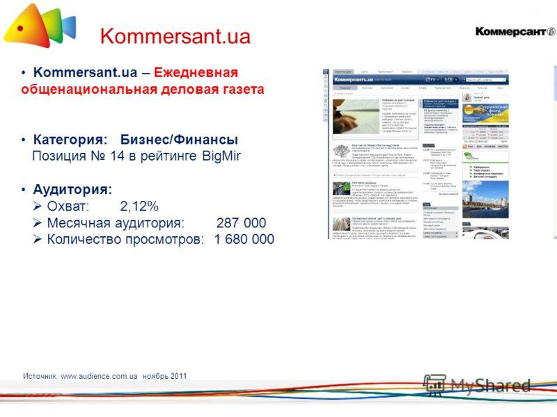 Kommersant.ua Источник: www.audience.com.ua ноябрь 2011 Kommersant.ua – Ежедневная общенациональная деловая газета Категория: Бизнес/Финансы Позиция 14 в рейтинге BigMir Аудитория: Охват: 2,12% Месячная аудитория: 287 000 Количество просмотров: 1 680