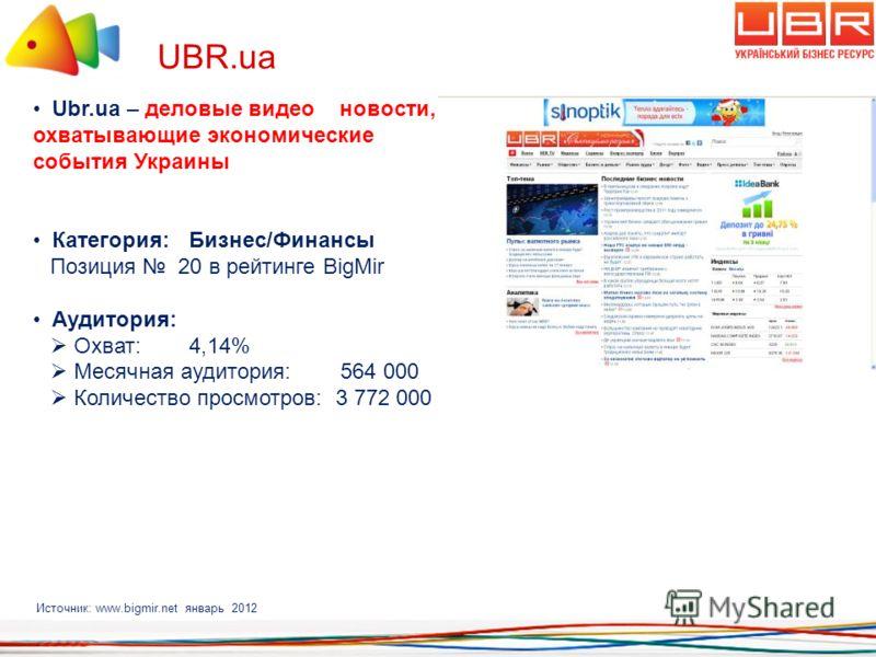 UBR.ua Источник: www.bigmir.net январь 2012 Ubr.ua – деловые видео новости, охватывающие экономические события Украины Категория: Бизнес/Финансы Позиция 20 в рейтинге BigMir Аудитория: Охват: 4,14% Месячная аудитория: 564 000 Количество просмотров: 3