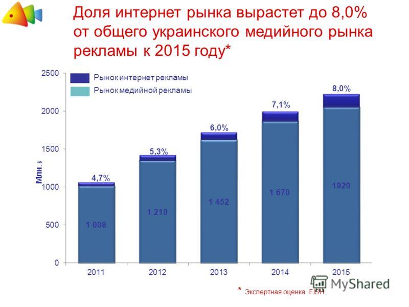 Доля интернет рынка вырастет до 8,0% от общего украинского медийного рынка рекламы к 2015 году* * Экспертная оценка FISH