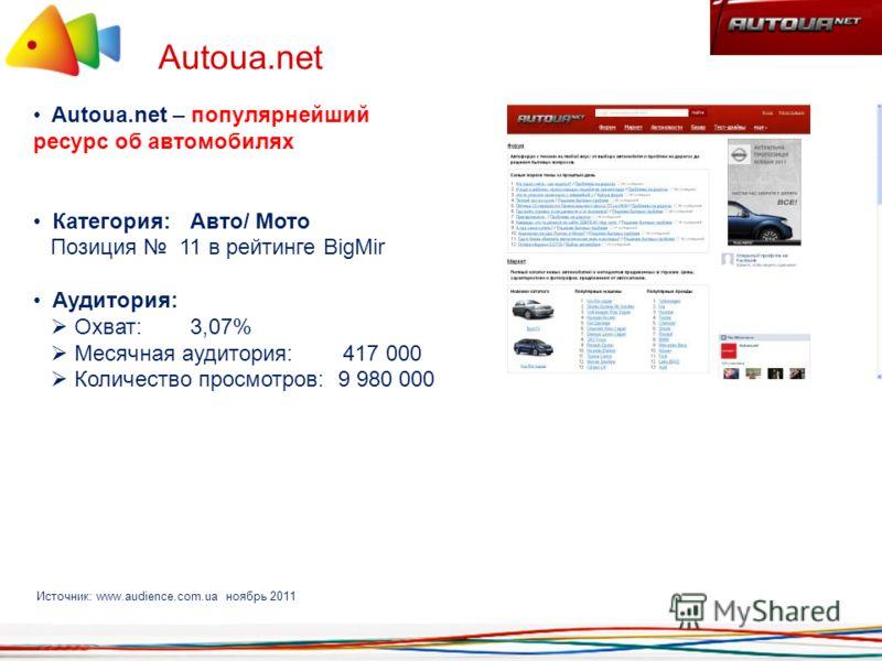 Autoua.net Autoua.net – популярнейший ресурс об автомобилях Категория: Авто/ Мото Позиция 11 в рейтинге BigMir Аудитория: Охват: 3,07% Месячная аудитория: 417 000 Количество просмотров: 9 980 000 Источник: www.audience.com.ua ноябрь 2011