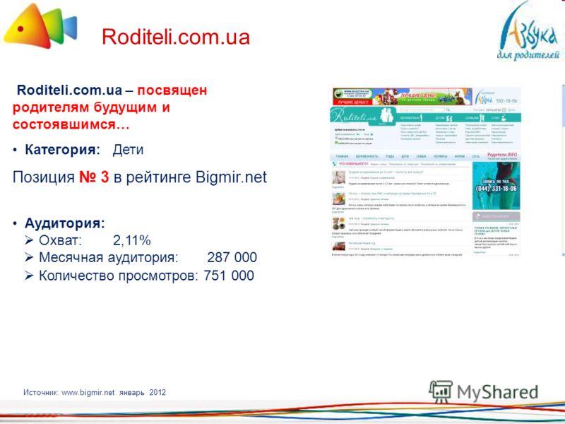 Roditeli.com.ua Roditeli.com.ua – посвящен родителям будущим и состоявшимся… Категория: Дети Позиция 3 в рейтинге Bigmir.net Аудитория: Охват: 2,11% Месячная аудитория: 287 000 Количество просмотров: 751 000 Источник: www.bigmir.net январь 2012
