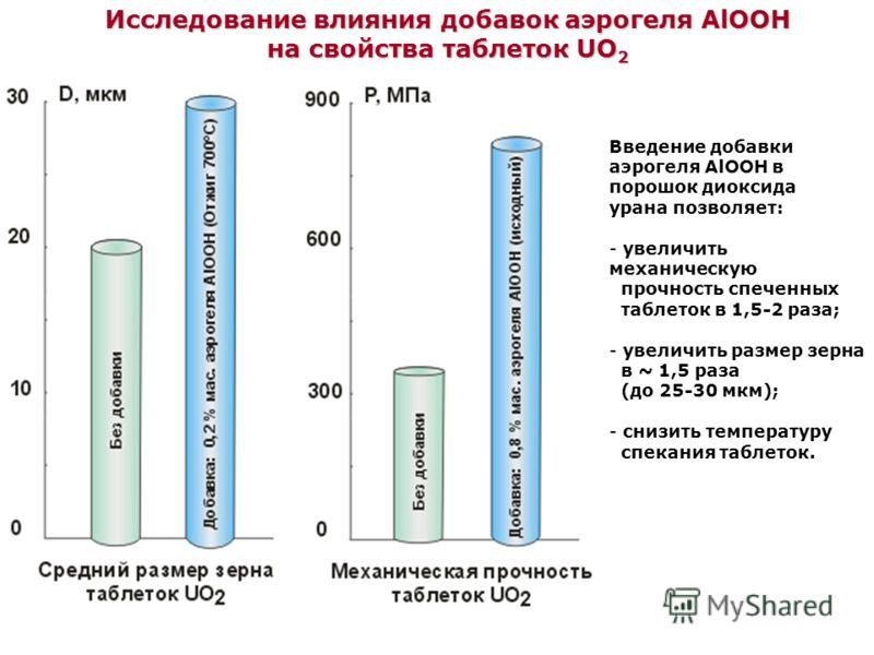Исследование влияния добавок аэрогеля AlOOH на свойства таблеток UO 2 Введение добавки аэрогеля AlOOH в порошок диоксида урана позволяет: - увеличить механическую прочность спеченных таблеток в 1,5-2 раза; - увеличить размер зерна в ~ 1,5 раза (до 25