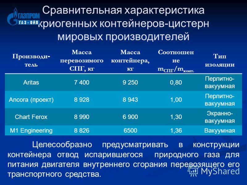 Сравнительная характеристика криогенных контейнеров-цистерн мировых производителей Производи - тель Масса перевозимого СПГ, кг Масса контейнера, кг Соотношен ие m СПГ /m конт. Тип изоляции Aritas7 4009 2500,80 Перлитно- вакуумная Ancora (проект)8 928