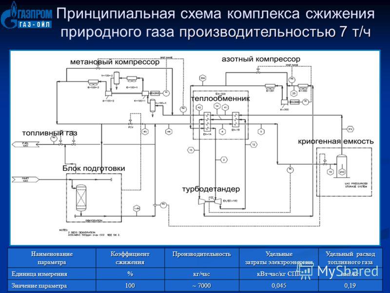 производительностью 7 т/ч Принципиальная схема комплекса сжижения природного газа производительностью 7 т/ч Наименованиепараметра Коэффициент сжижения ПроизводительностьУдельные затраты электроэнергии Удельный расход топливного газа Единица измерения