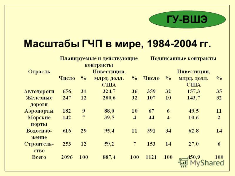Масштабы ГЧП в мире, 1984-2004 гг. ГУ-ВШЭ