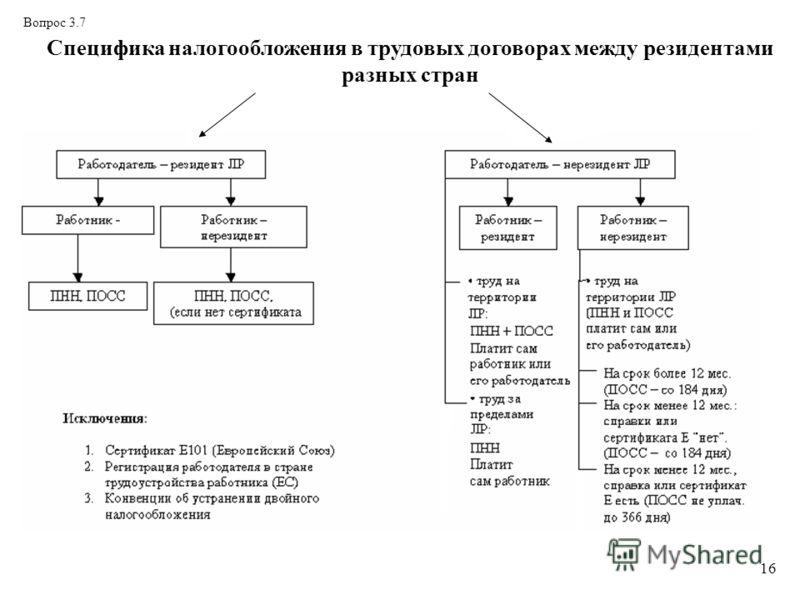 16 Вопрос 3.7 Специфика налогообложения в трудовых договорах между резидентами разных стран