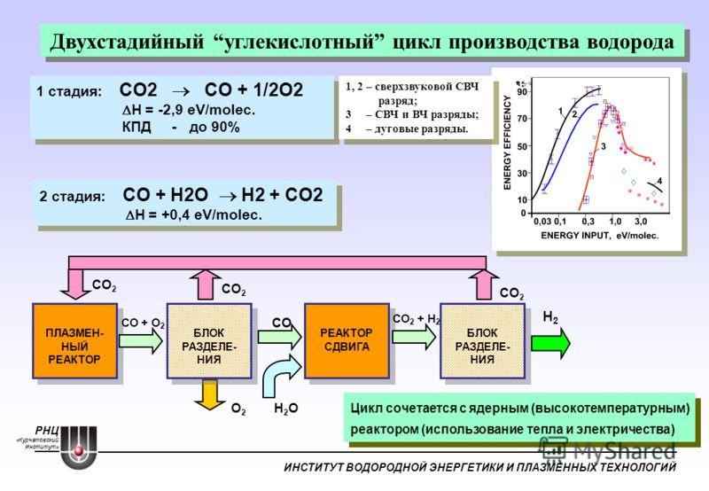 РНЦ «Курчатовский Институт» ИНСТИТУТ ВОДОРОДНОЙ ЭНЕРГЕТИКИ И ПЛАЗМЕННЫХ ТЕХНОЛОГИЙ Двухстадийный углекислотный цикл производства водорода 2 стадия: СO + Н2О Н2 + СO2 H = +0,4 eV/molec. 2 стадия: СO + Н2О Н2 + СO2 H = +0,4 eV/molec. ПЛАЗМЕН- НЫЙ РЕАКТ