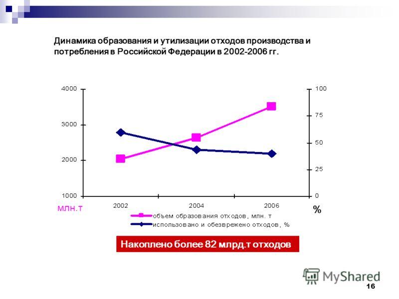 16 Динамика образования и утилизации отходов производства и потребления в Российской Федерации в 2002-2006 гг. млн.т % Накоплено более 82 млрд.т отходов
