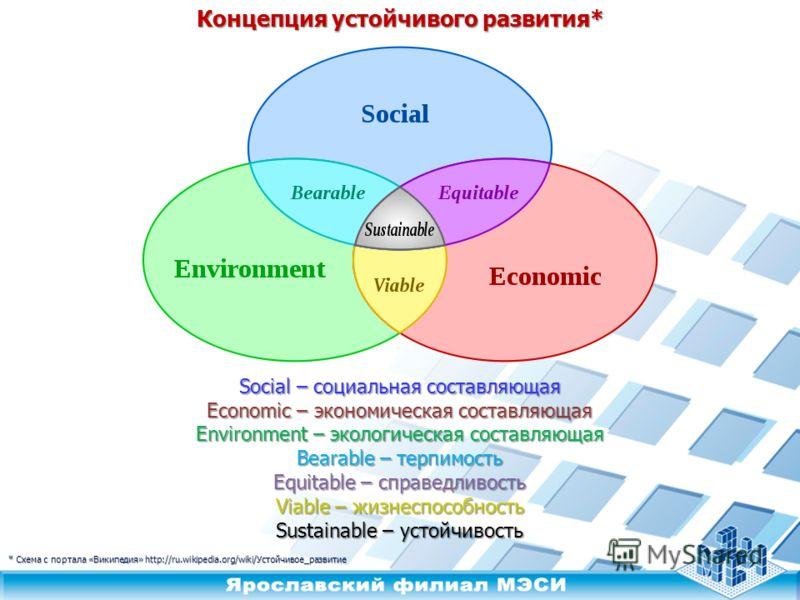 * Схема с портала «Википедия» http://ru.wikipedia.org/wiki/Устойчивое_развитие Концепция устойчивого развития* Social – социальная составляющая Economic – экономическая составляющая Environment – экологическая составляющая Bearable – терпимость Equit