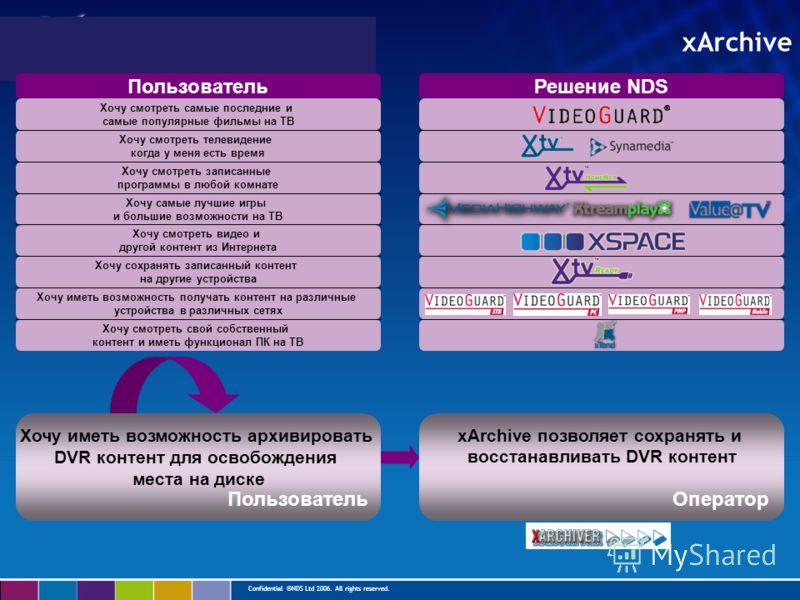 Confidential ©NDS Ltd 2006. All rights reserved. xArchive Хочу иметь возможность архивировать DVR контент для освобождения места на диске xArchive позволяет сохранять и восстанавливать DVR контент Хочу смотреть свой собственный контент и иметь функци