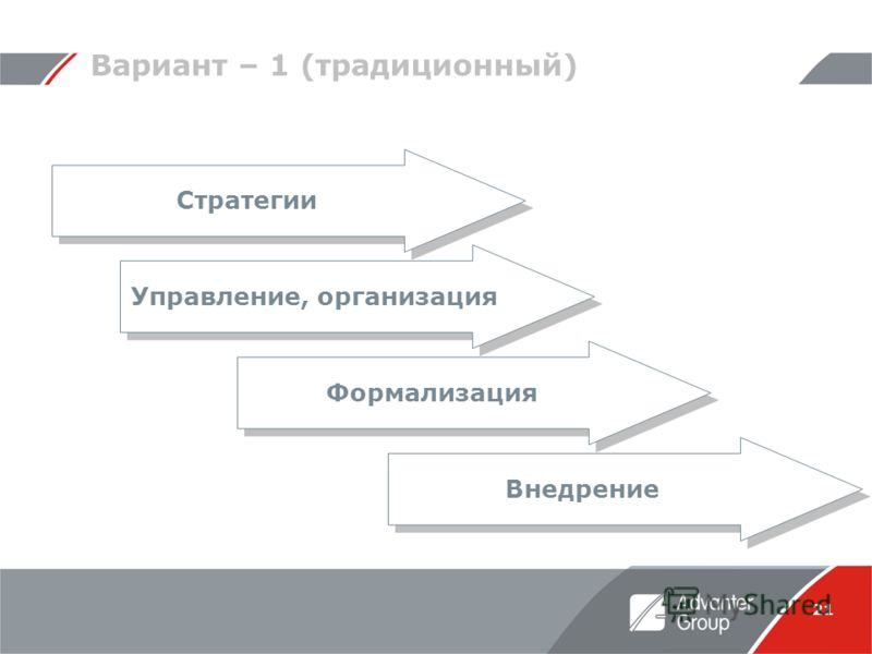 21 Вариант – 1 (традиционный) Стратегии Управление, организация Формализация Внедрение