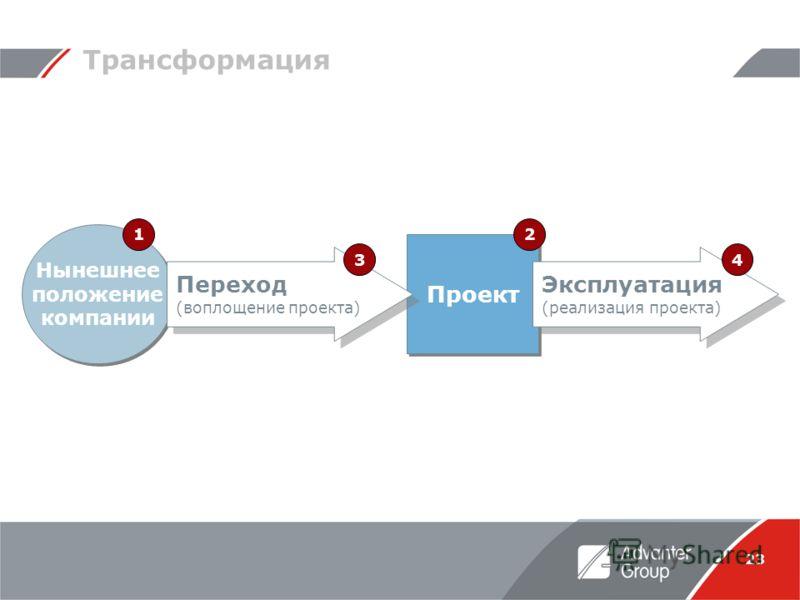 23 Проект Нынешнее положение компании Трансформация Переход (воплощение проекта) Эксплуатация (реализация проекта) 12 34