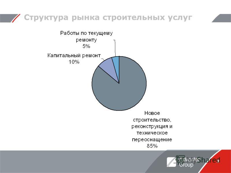 3 Структура рынка строительных услуг