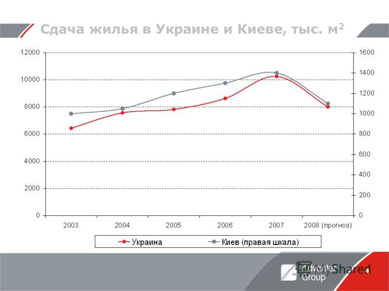 4 Сдача жилья в Украине и Киеве, тыс. м 2
