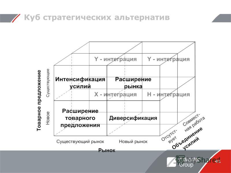41 Куб стратегических альтернатив