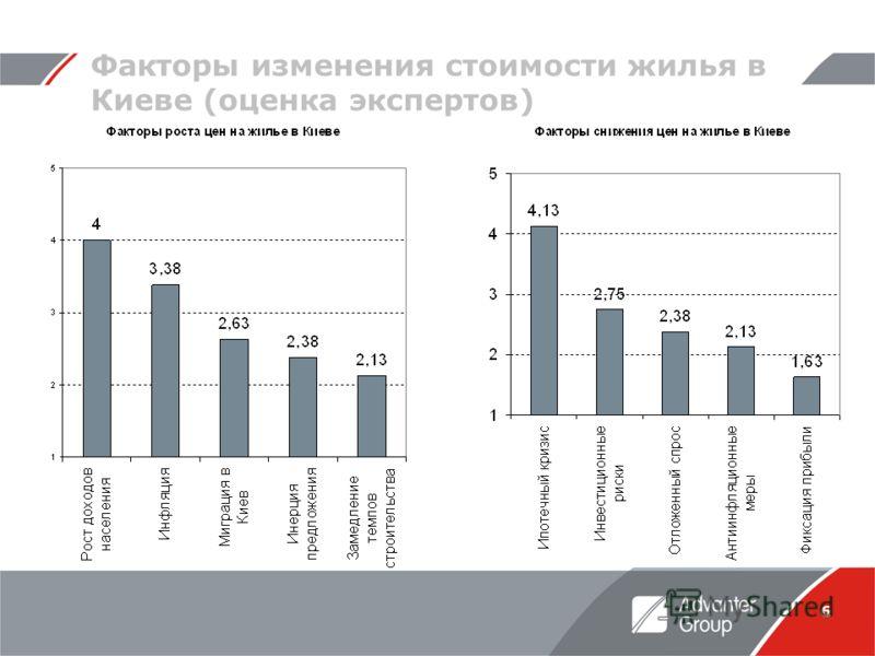 6 Факторы изменения стоимости жилья в Киеве (оценка экспертов)