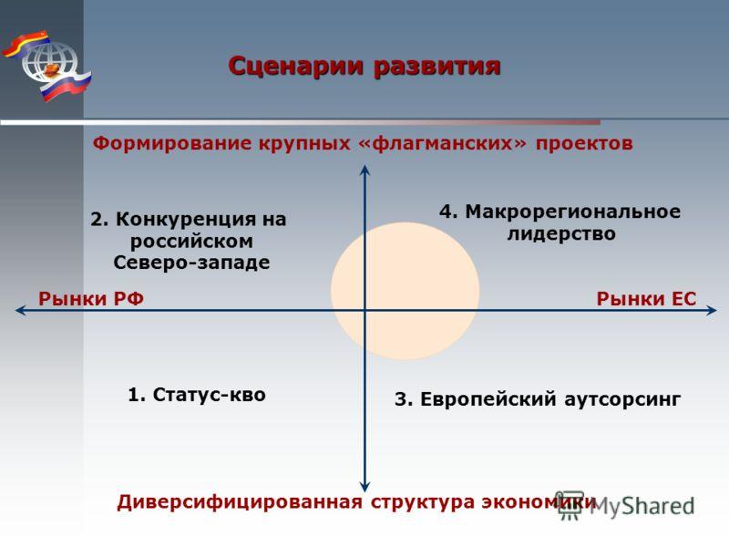 Сценарии развития 1. Статус-кво 2. Конкуренция на российском Северо-западе 4. Макрорегиональное лидерство 3. Европейский аутсорсинг Рынки РФРынки ЕС Диверсифицированная структура экономики Формирование крупных «флагманских» проектов