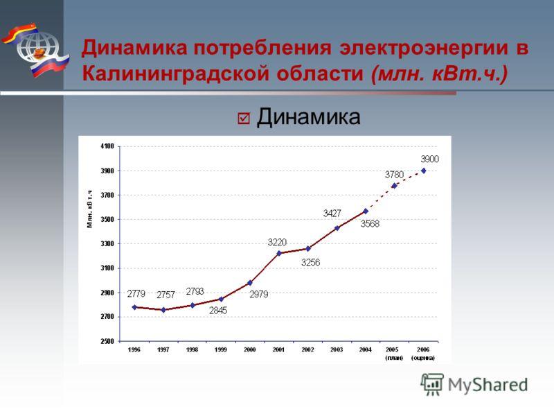 Динамика потребления электроэнергии в Калининградской области (млн. кВт.ч.) Динамика
