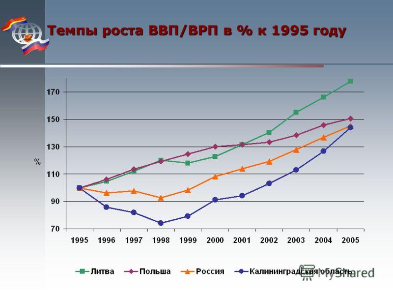 Темпы роста ВВП/ВРП в % к 1995 году
