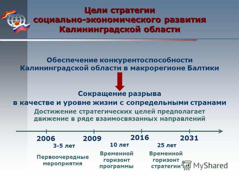 Обеспечение конкурентоспособности Калининградской области в макрорегионе Балтики Сокращение разрыва в качестве и уровне жизни с сопредельными странами Цели стратегии социально-экономического развития Калининградской области 2006 2009 3-5 лет 2016 10