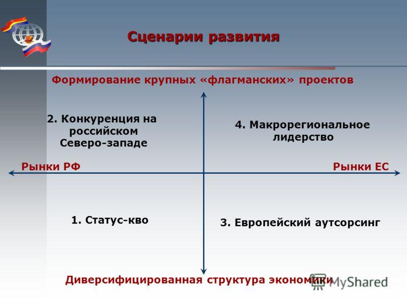 1. Статус-кво Сценарии развития 4. Макрорегиональное лидерство 2. Конкуренция на российском Северо-западе 3. Европейский аутсорсинг Рынки РФРынки ЕС Диверсифицированная структура экономики Формирование крупных «флагманских» проектов