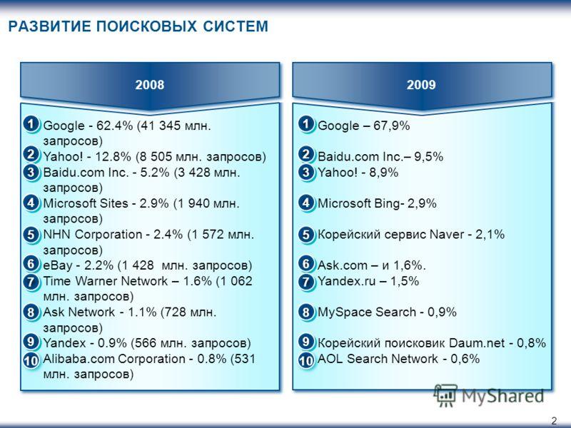 2 РАЗВИТИЕ ПОИСКОВЫХ СИСТЕМ 20082009 Google - 62.4% (41 345 млн. запросов) Yahoo! - 12.8% (8 505 млн. запросов) Baidu.com Inc. - 5.2% (3 428 млн. запросов) Microsoft Sites - 2.9% (1 940 млн. запросов) NHN Corporation - 2.4% (1 572 млн. запросов) eBay