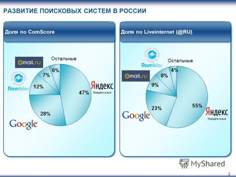3 Доля по ComScoreДоля по Liveinternet (@RU) РАЗВИТИЕ ПОИСКОВЫХ СИСТЕМ В РОССИИ Остальные