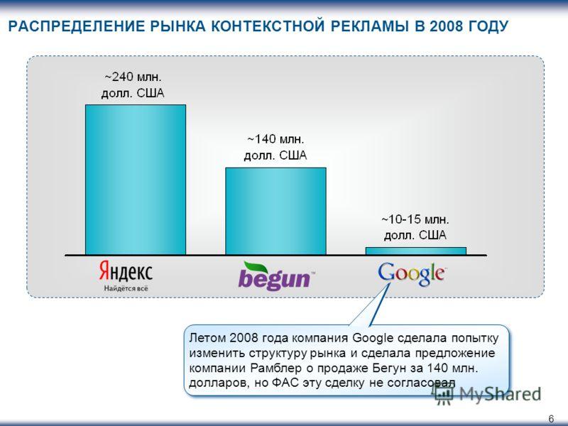 6 РАСПРЕДЕЛЕНИЕ РЫНКА КОНТЕКСТНОЙ РЕКЛАМЫ В 2008 ГОДУ Летом 2008 года компания Google сделала попытку изменить структуру рынка и сделала предложение компании Рамблер о продаже Бегун за 140 млн. долларов, но ФАС эту сделку не согласовал