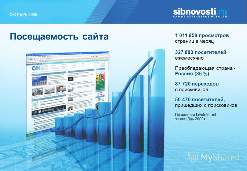 ОКТЯБРЬ 2009 Посещаемость сайта 1 011 958 просмотров страниц в месяц 327 883 посетителей ежемесячно Преобладающая страна - Россия (86 %) 87 720 переходов с поисковиков 50 470 посетителей, пришедших с поисковиков По данным LiveInternet за октябрь 2009