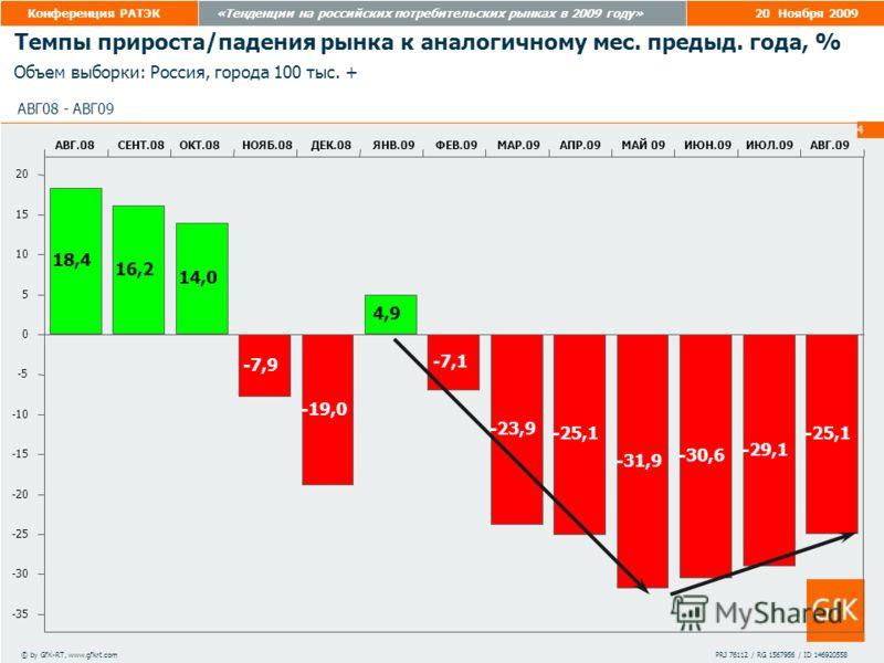 20 Ноября 2009«Тенденции на российских потребительских рынках в 2009 году»Конференция РАТЭК 4 АВГ08 - АВГ09 Темпы прироста/падения рынка к аналогичному мес. предыд. года, % © by GfK-RT, www.gfkrt.comPRJ 76112 / RG 1567956 / ID 146920558 20 15 10 5 0