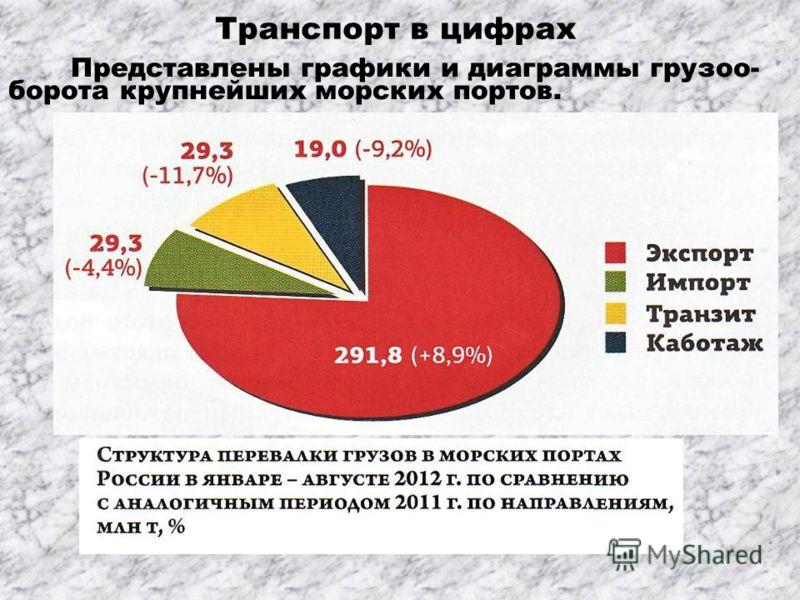 Транспорт в цифрах Представлены графики и диаграммы грузоо- борота крупнейших морских портов.