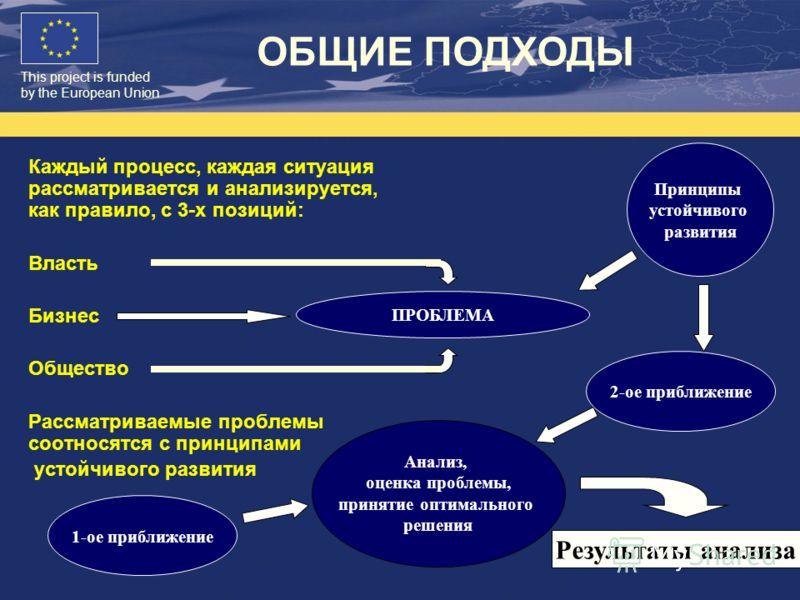 This project is funded by the European Union Каждый процесс, каждая ситуация рассматривается и анализируется, как правило, с 3-х позиций: Власть Бизнес Общество Рассматриваемые проблемы соотносятся с принципами устойчивого развития ПРОБЛЕМА 2-ое приб