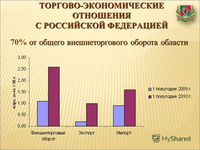 ТОРГОВО-ЭКОНОМИЧЕСКИЕ ОТНОШЕНИЯ С РОССИЙСКОЙ ФЕДЕРАЦИЕЙ от общего внешнеторгового оборота области 70% от общего внешнеторгового оборота области