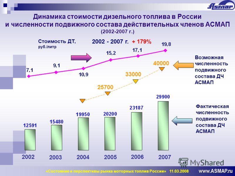 www.ASMAP.ru Динамика стоимости дизельного топлива в России и численности подвижного состава действительных членов АСМАП (2002-2007 г.) 2002 2003 20042005 2006 Фактическая численность подвижного состава ДЧ АСМАП Возможная численность подвижного соста