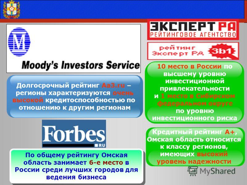 Долгосрочный рейтинг Aa3.ru – регионы характеризуются очень высокой кредитоспособностью по отношению к другим регионам 10 место в России по высшему уровню инвестиционной привлекательности и 1 место в Сибирском федеральном округе по уровню инвестицион