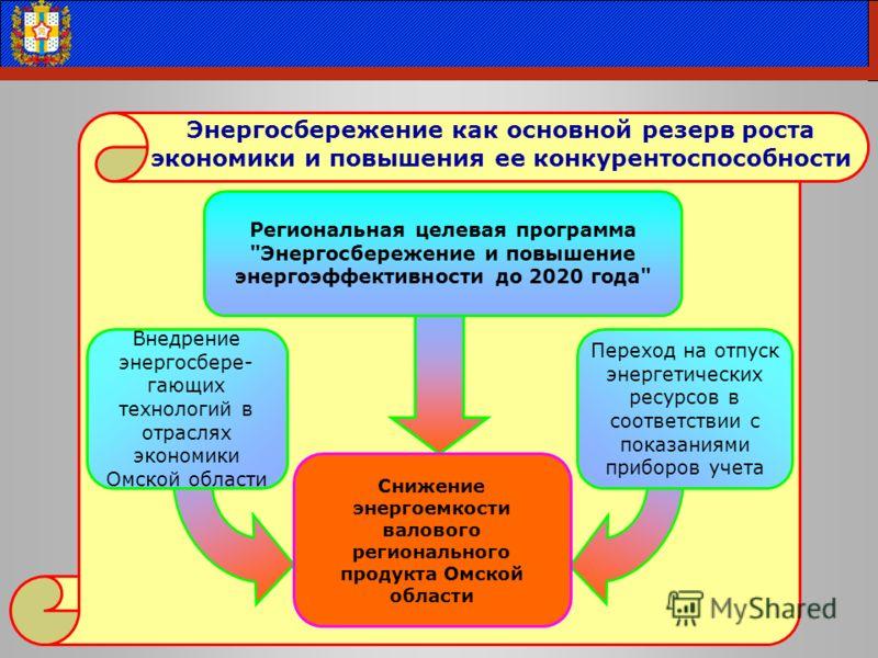 Внедрение энергосбере- гающих технологий в отраслях экономики Омской области Переход на отпуск энергетических ресурсов в соответствии с показаниями приборов учета Региональная целевая программа
