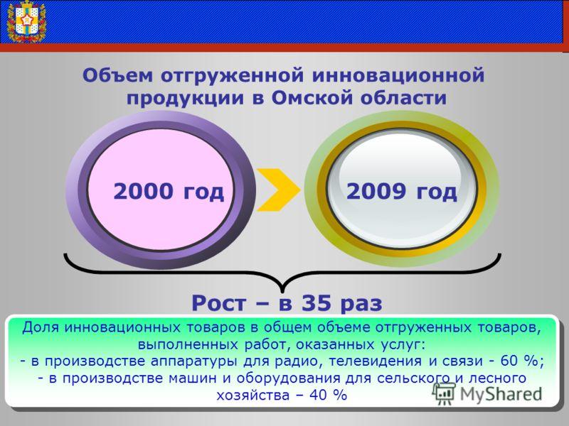Объем отгруженной инновационной продукции в Омской области Май 2009 года 2009 год Рост – в 35 раз 2000 год Доля инновационных товаров в общем объеме отгруженных товаров, выполненных работ, оказанных услуг: - в производстве аппаратуры для радио, телев