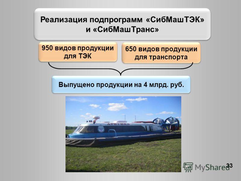 Реализация подпрограмм «СибМашТЭК» и «СибМашТранс» 33 950 видов продукции для ТЭК 650 видов продукции для транспорта Выпущено продукции на 4 млрд. руб.