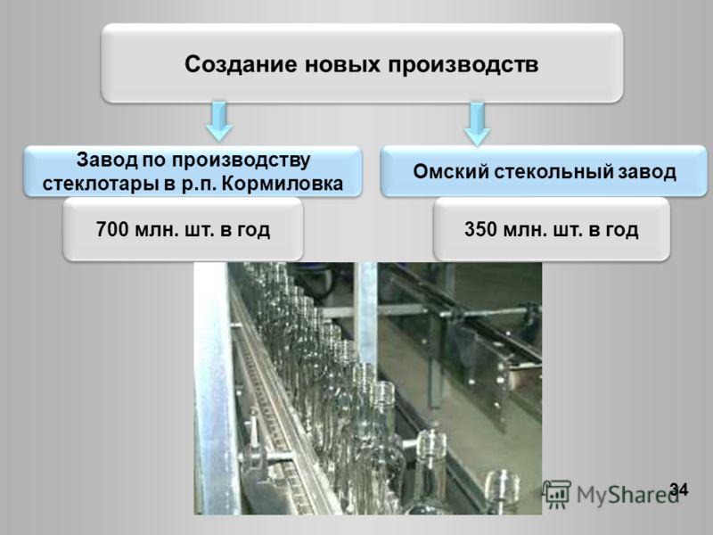 Создание новых производств Завод по производству стеклотары в р.п. Кормиловка Омский стекольный завод 700 млн. шт. в год350 млн. шт. в год 34
