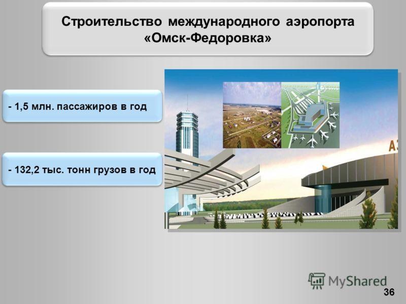 - 1,5 млн. пассажиров в год - 132,2 тыс. тонн грузов в год 36 Строительство международного аэропорта «Омск-Федоровка»