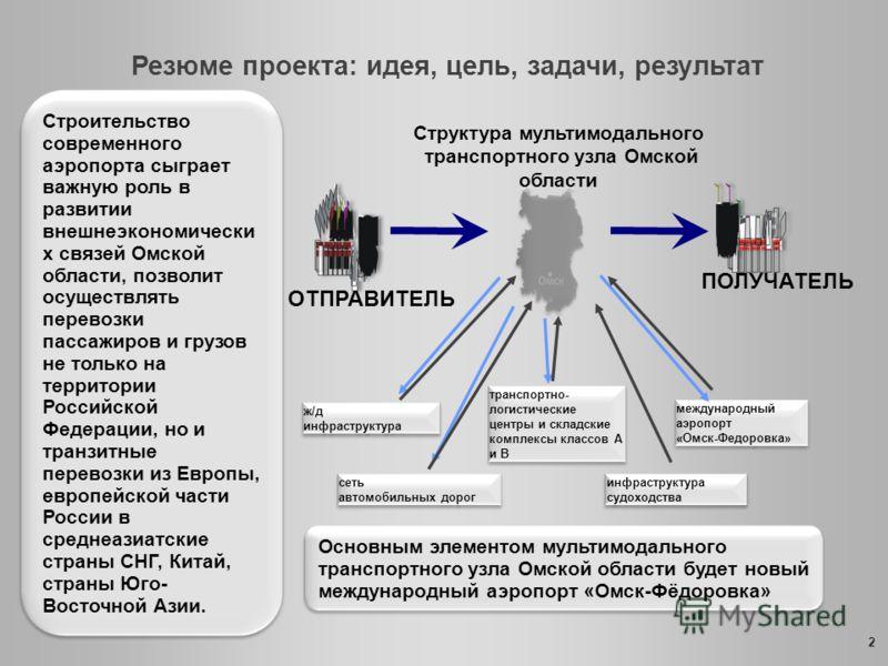 В собственность Омской области передаются: 1) акции ОАО «Омский аэропорт» 2) объекты незавершенного строительства аэропорта «Омск-Федоровка» 3) объекты авиатранспортной инфраструктуры аэропорта «Тара» В собственность Омской области передаются: 1) акц