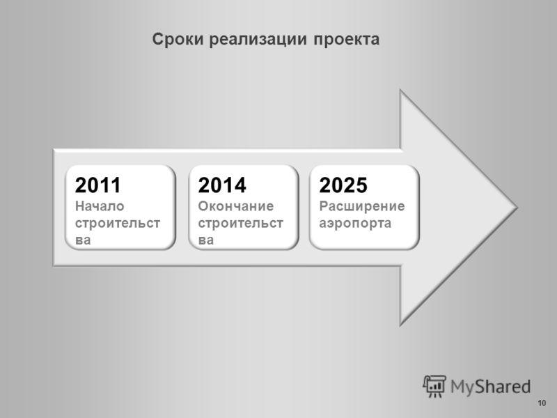 Сроки реализации проекта 10 2011 Начало строительст ва 2014 Окончание строительст ва 2025 Расширение аэропорта