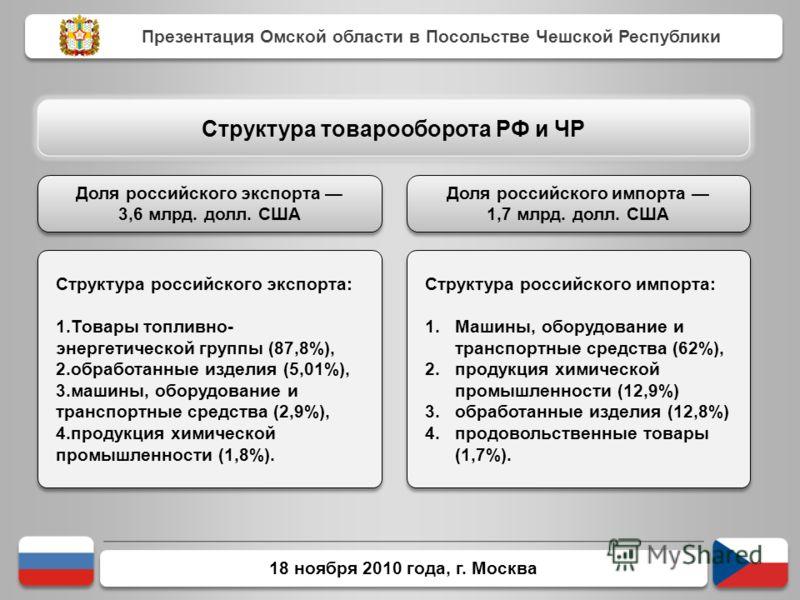 18 ноября 2010 года, г. Москва Структура российского экспорта: 1.Товары топливно- энергетической группы (87,8%), 2.обработанные изделия (5,01%), 3.машины, оборудование и транспортные средства (2,9%), 4.продукция химической промышленности (1,8%). Стру