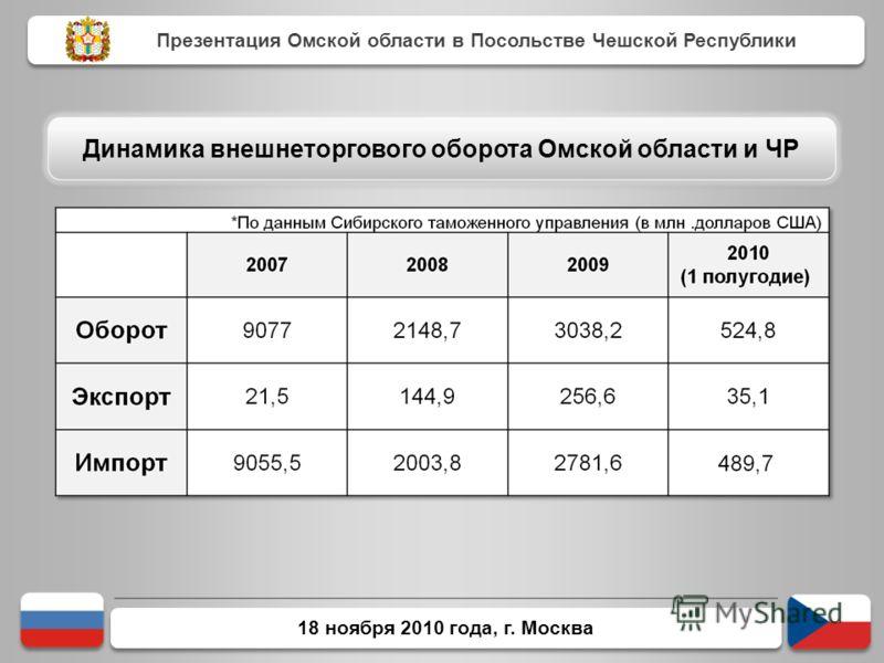 18 ноября 2010 года, г. Москва Презентация Омской области в Посольстве Чешской Республики Динамика внешнеторгового оборота Омской области и ЧР