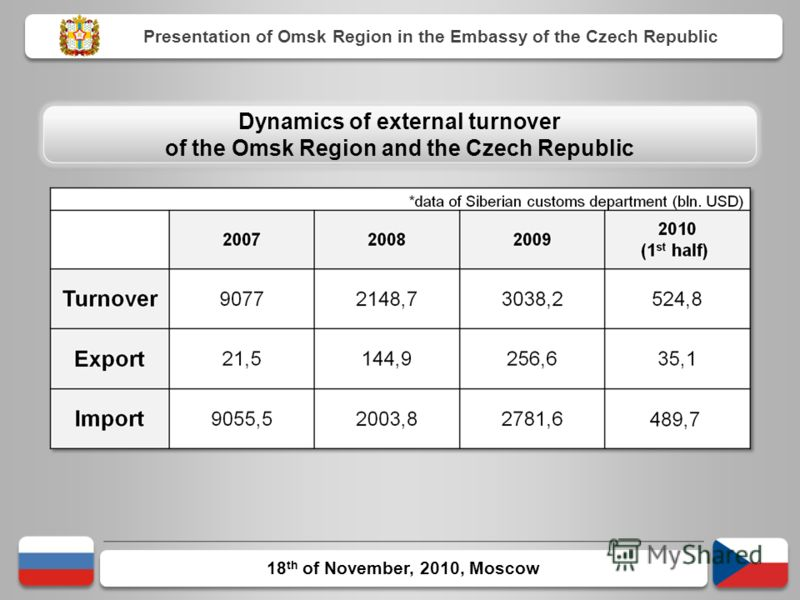 18 th of November, 2010, Moscow Presentation of Omsk Region in the Embassy of the Czech Republic Dynamics of external turnover of the Omsk Region and the Czech Republic