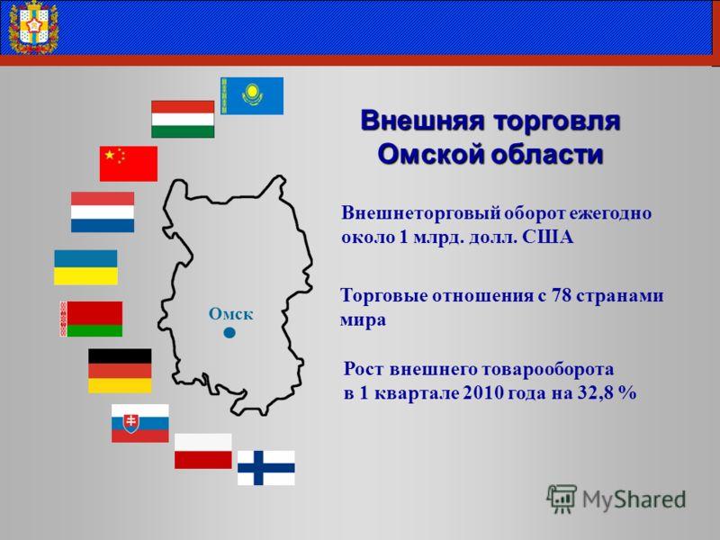 Торговые отношения с 78 странами мира Внешняя торговля Омской области Рост внешнего товарооборота в 1 квартале 2010 года на 32,8 % Внешнеторговый оборот ежегодно около 1 млрд. долл. США Омск